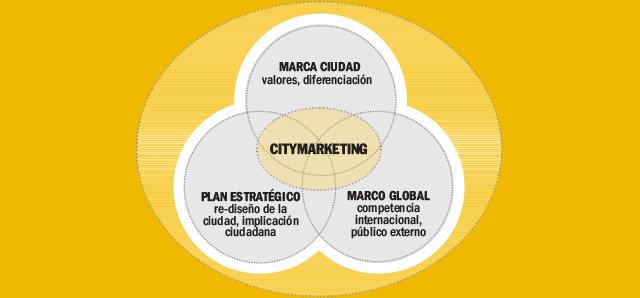 citymarketing